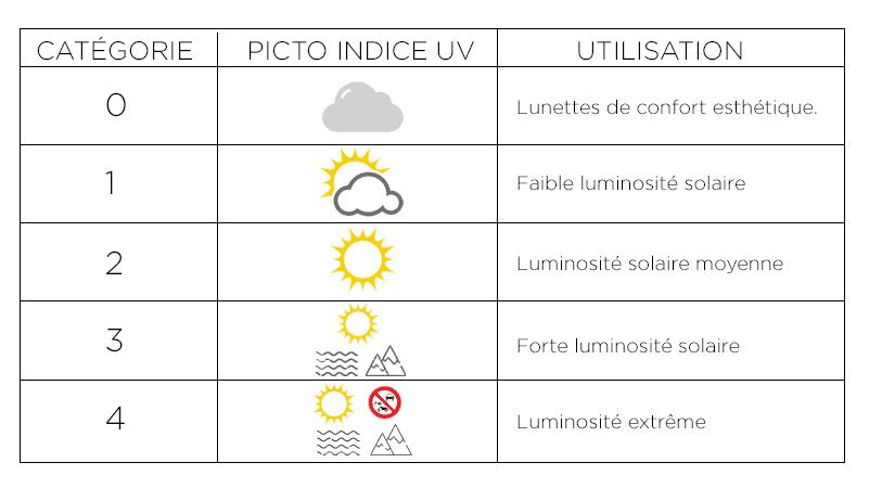 Guide des Indices de protection solaire