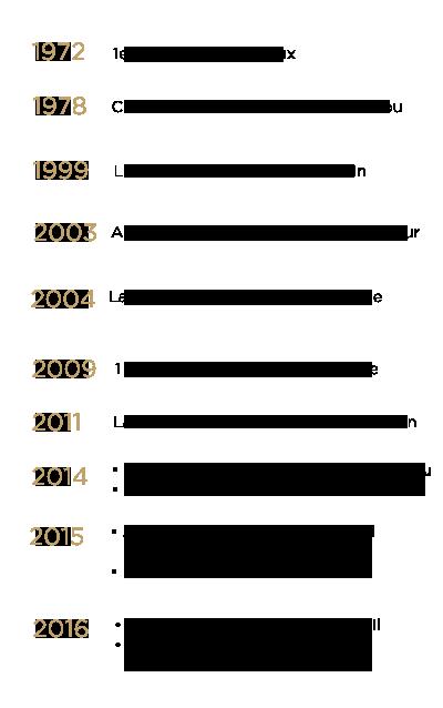 Historique Afflelou